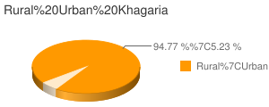 Khagaria census population